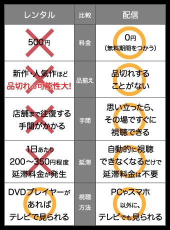 店頭レンタルと動画配信サービスの特徴を比較した表の画像