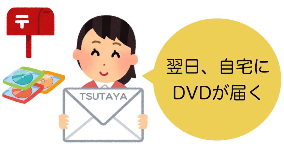 TSUTAYAディスカスの宅配レンタルを申し込むと、最短翌日にDVDが自宅に届く!
