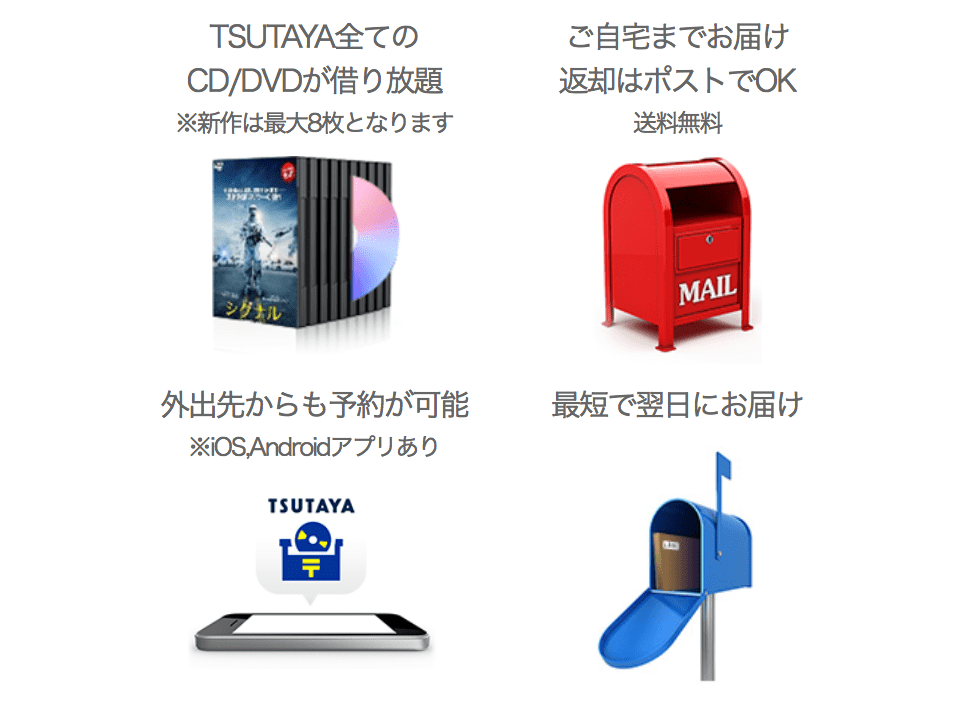 TSUTAYAディスカスのメリット4つ。1.CDやDVDが借り放題。新作DVDは8枚まで。2.送料無料で自宅まで届けてくれる。さらに返却はポストに入れるだけ。3.スマホアプリを使えば外出先からも、思いついたらすぐに予約できる。4.最短で翌日に自宅まで届けてくれる。